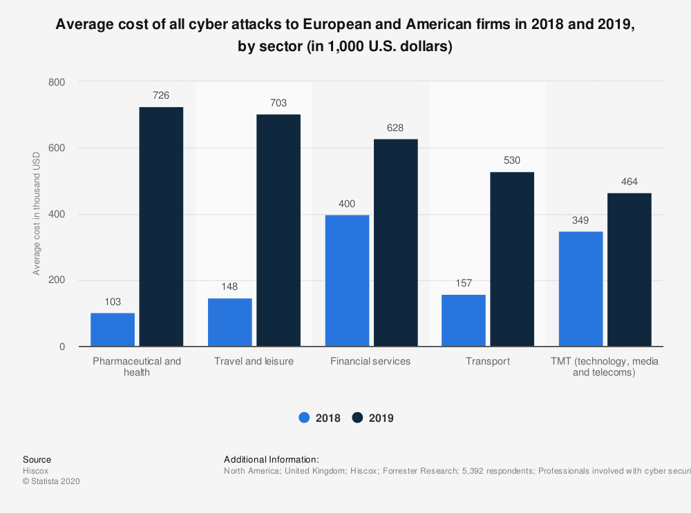statistic_id1008206_cost-of-all-cyber-attacks-to-european-and-american-firms-2018-2019-by-sector.png