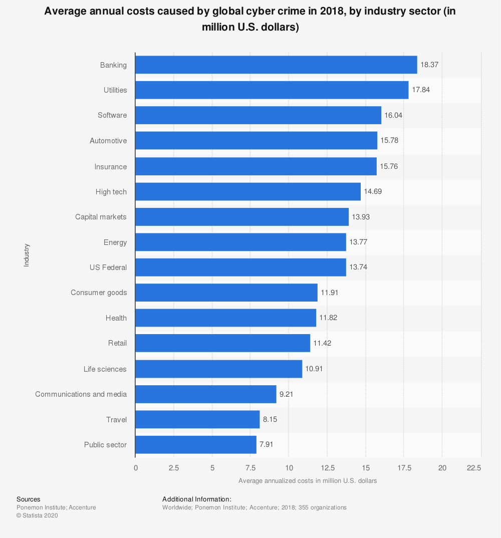 statistic_id474928_annualized-costs-caused-by-cyber-crime-worldwide-2018-by-industry.png