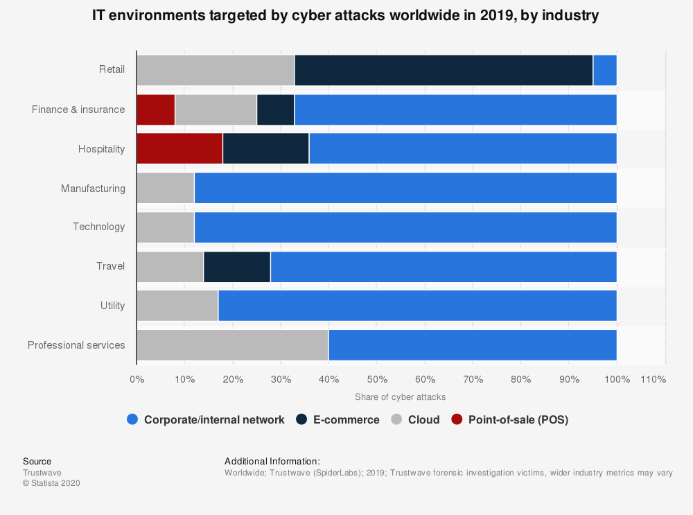 statistic_id434774_cyber-attacks_-compromised-it-environments-2019-by-industry.png