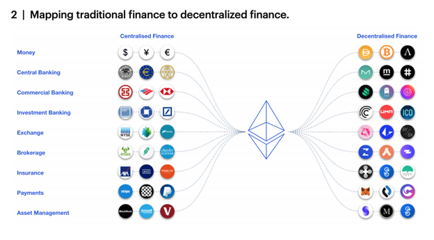 Mapping traditional finance to decentral.png