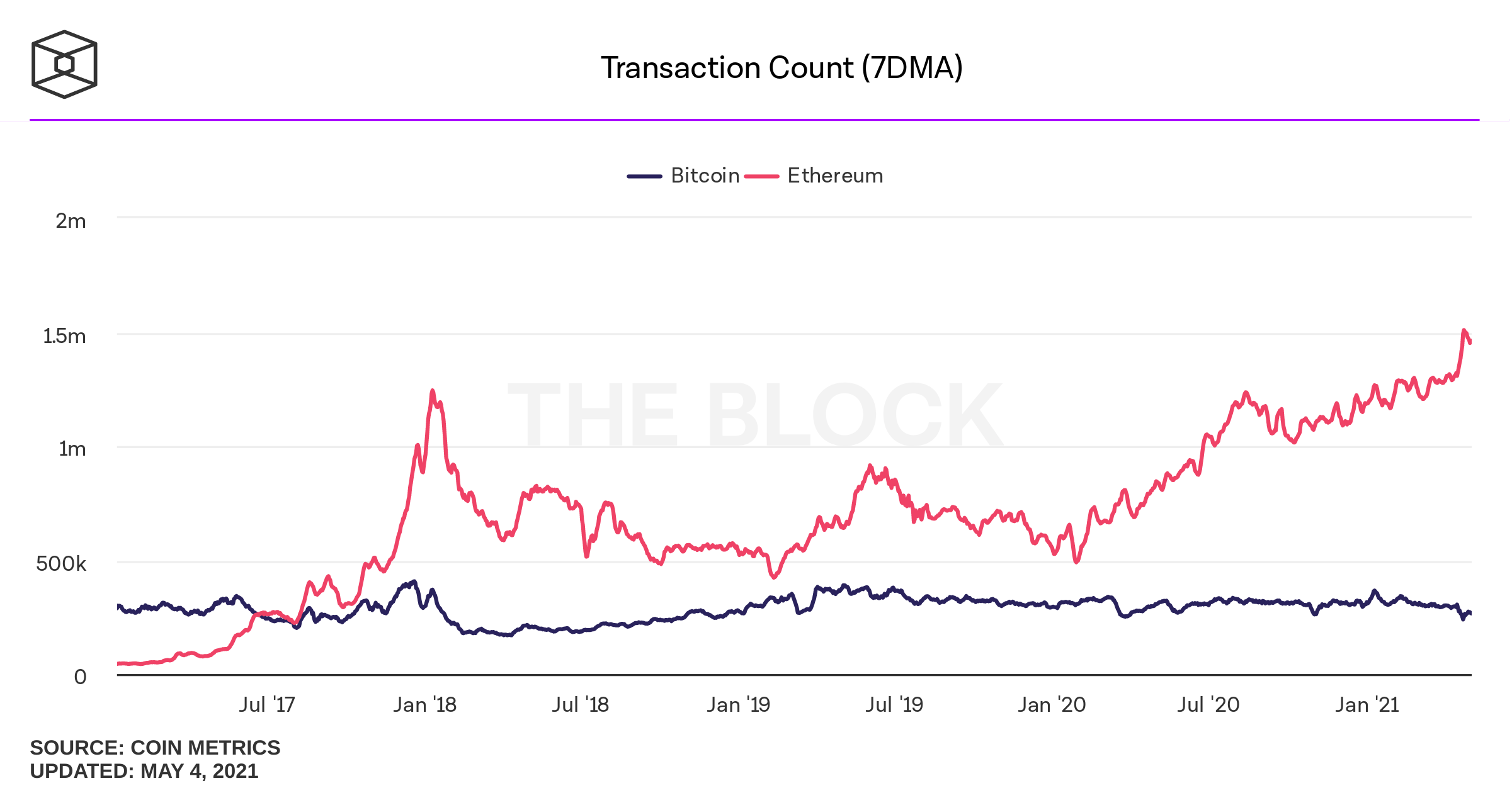 transaction-count-daily btc vs. eth.png