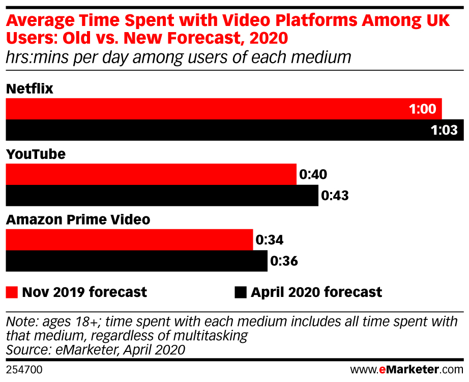 eMarketer-average-time-spent-with-video-platforms-among-uk-users-old-vs-new-forecast-2020-hrsmins-per-day-among-users-of-each-medium-254700.jpeg