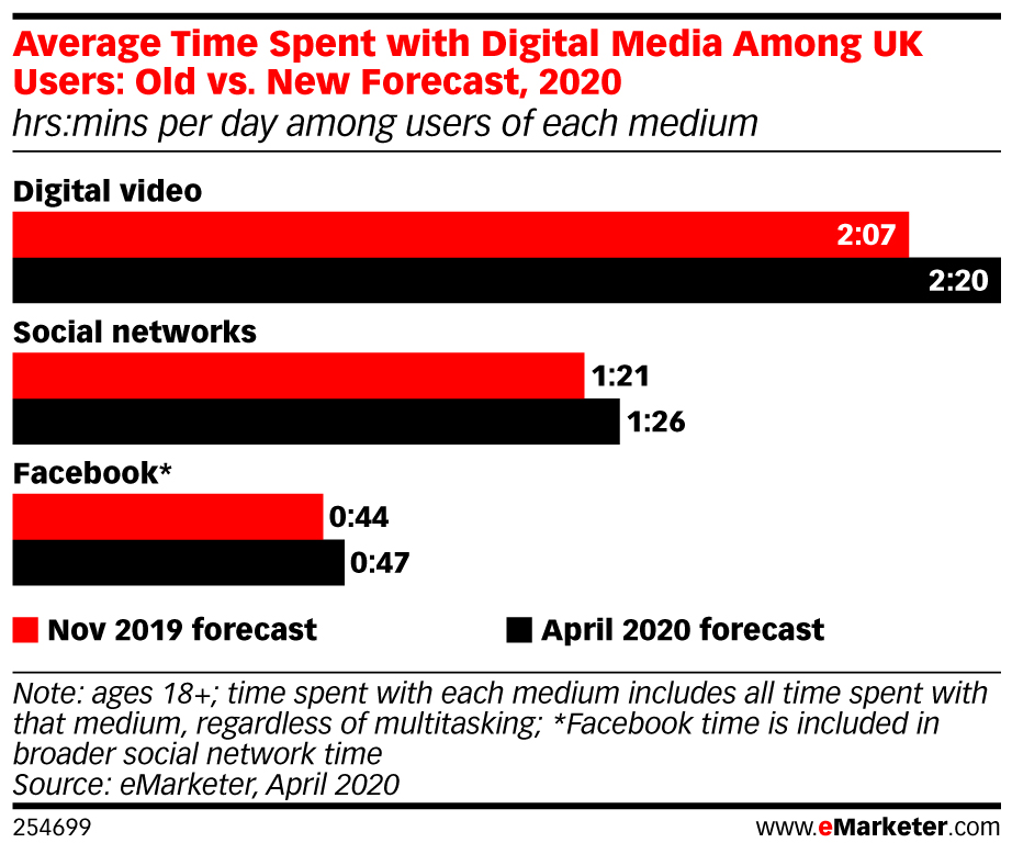 eMarketer-average-time-spent-with-digital-media-among-uk-users-old-vs-new-forecast-2020-hrsmins-per-day-among-users-of-each-medium-254699.jpeg
