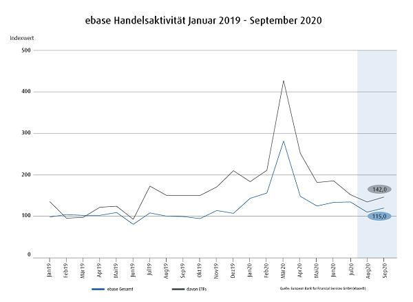 ebase_chart_Jan2019_Sept2020.png