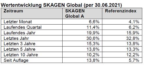Skagen_Chart_2607.PNG